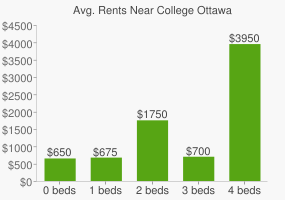 Graph of average rent prices for College Ottawa