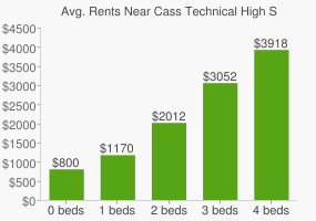 Graph of average rent prices for Cass Technical High School