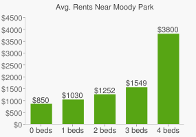Graph of average rent prices for Moody Park
