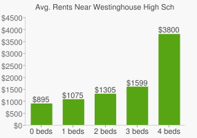 Graph of average rent prices for Westinghouse High School