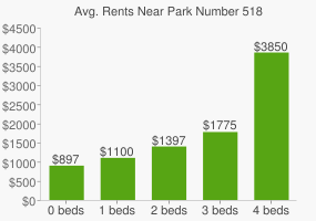Graph of average rent prices for Park Number 518