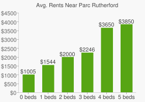 Graph of average rent prices for Parc Rutherford