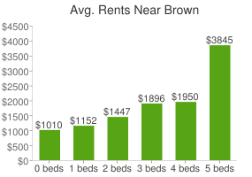 Graph of average rent prices for Brown