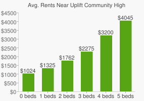 Graph of average rent prices for Uplift Community High School