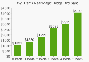 Graph of average rent prices for Magic Hedge Bird Sanctuary