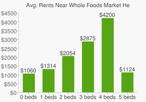 Graph of average rent prices for Whole Foods Market Headquarters