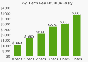 Graph of average rent prices for McGill University