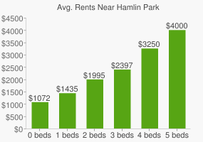 Graph of average rent prices for Hamlin Park