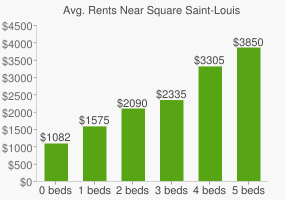 Graph of average rent prices for Square Saint-Louis
