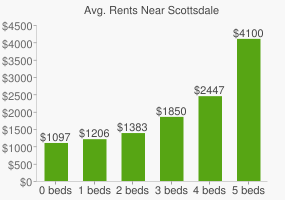 Graph of average rent prices for Scottsdale
