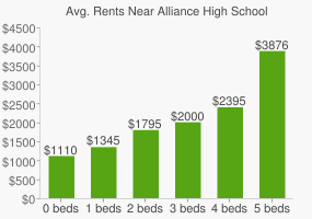 Graph of average rent prices for Alliance High School