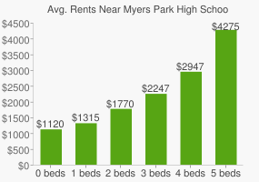 Graph of average rent prices for Myers Park High School