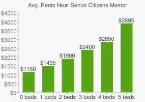 Graph of average rent prices for Senior Citizens Memorial Park
