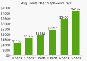 Graph of average rent prices for Maplewood Park