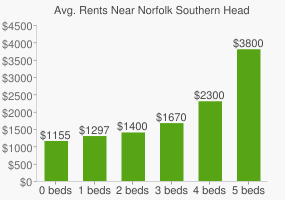 Graph of average rent prices for Norfolk Southern Headquarters