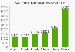 Graph of average rent prices for Alliant Techsystems Headquarters