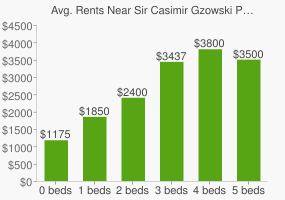 Graph of average rent prices for Sir Casimir Gzowski Park