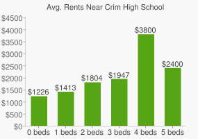 Graph of average rent prices for Crim High School