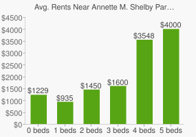 Graph of average rent prices for Annette M. Shelby Park