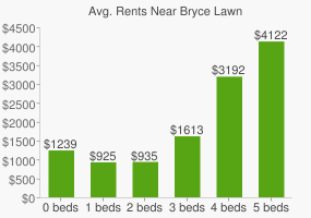 Graph of average rent prices for Bryce Lawn