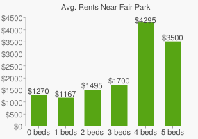 Graph of average rent prices for Fair Park