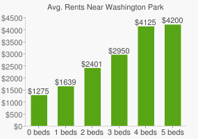 Graph of average rent prices for Washington Park