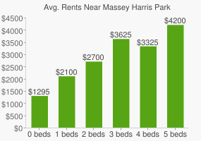 Graph of average rent prices for Massey Harris Park