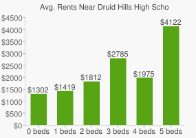 Graph of average rent prices for Druid Hills High School