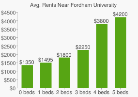 Graph of average rent prices for Fordham University