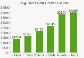Graph of average rent prices for Green Lake Park