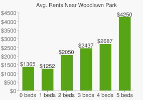 Graph of average rent prices for Woodlawn Park