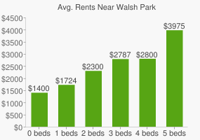 Graph of average rent prices for Walsh Park