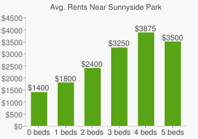 Graph of average rent prices for Sunnyside Park