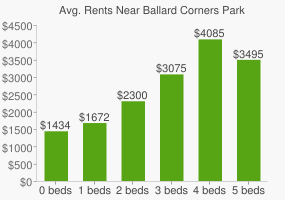 Graph of average rent prices for Ballard Corners Park