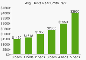 Graph of average rent prices for Smith Park