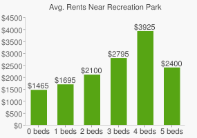 Graph of average rent prices for Recreation Park