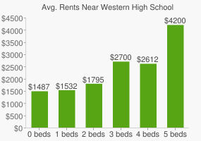 Graph of average rent prices for Western High School