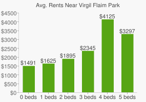 Graph of average rent prices for Virgil Flaim Park