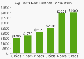 Graph of average rent prices for Rudsdale Continuation High School