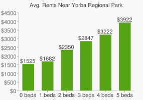 Graph of average rent prices for Yorba Regional Park