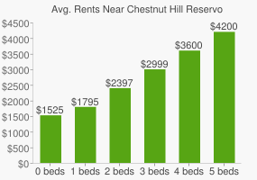Graph of average rent prices for Chestnut Hill Reservoir