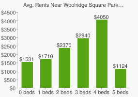 Graph of average rent prices for Woolridge Square Park