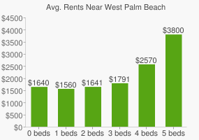 Graph of average rent prices for West Palm Beach