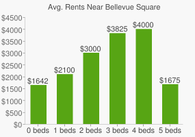 Graph of average rent prices for Bellevue Square