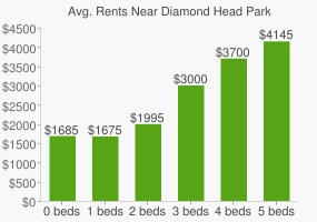 Graph of average rent prices for Diamond Head Park