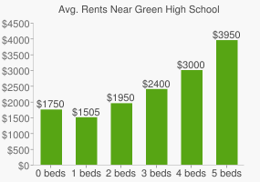 Graph of average rent prices for Green High School