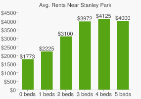 Graph of average rent prices for Stanley Park