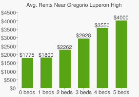 Graph of average rent prices for Gregorio Luperon High School of Math & Science