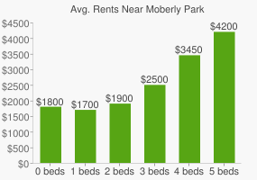 Graph of average rent prices for Moberly Park