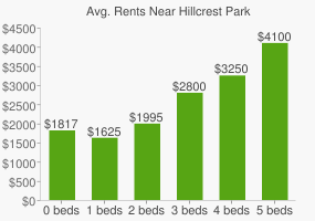 Graph of average rent prices for Hillcrest Park